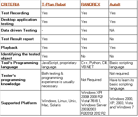 Automation Testing Tools, Manual Testing, Functional Testing